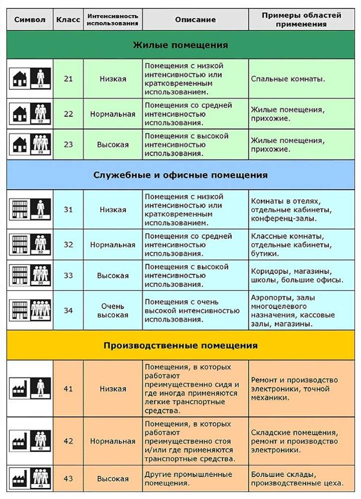 Классификация напольного покрытия