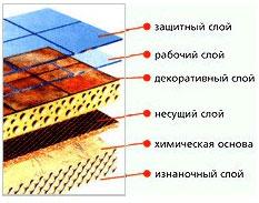 Технические характеристики линолеума