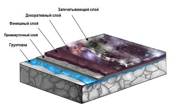 слои наливные полы