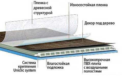 Схема ламината влагостойкого