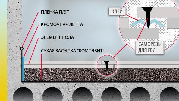 Как выровнять пол под ламинат, различные способы