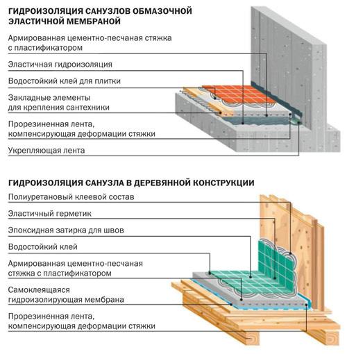 Герметизация деревянного дома своими руками