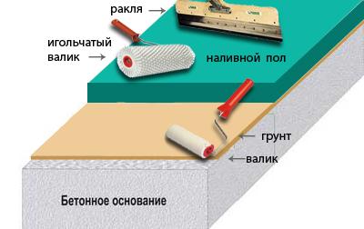 Работы по обустройству наливных полов