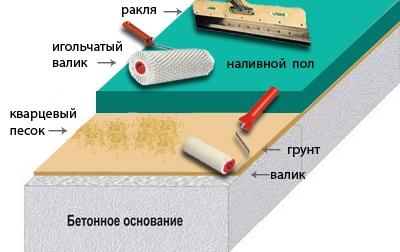 Устройство и заливка наливного покрытия