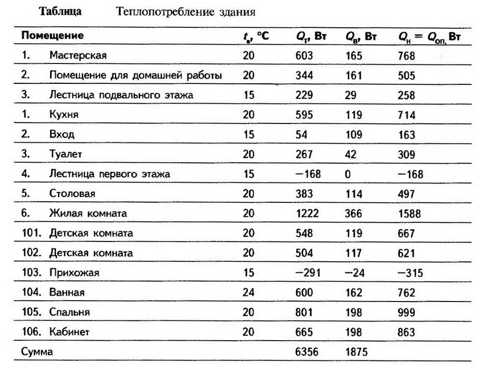 Таблица теплопотребление