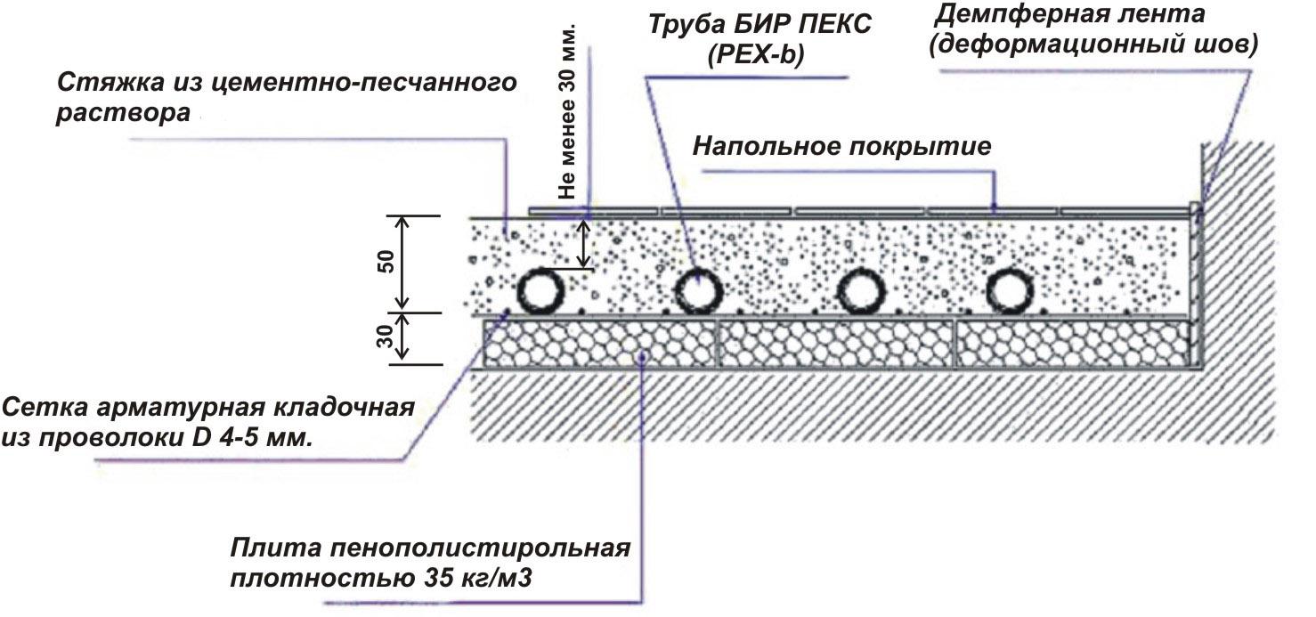 Схема устройства водяного тёплого пола