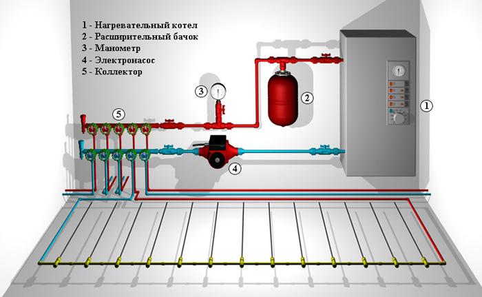 Основные элементы отопления