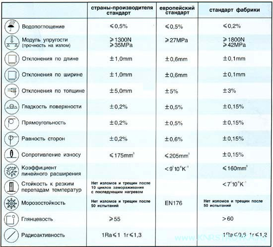 Свойсва и характеристики керамогранита