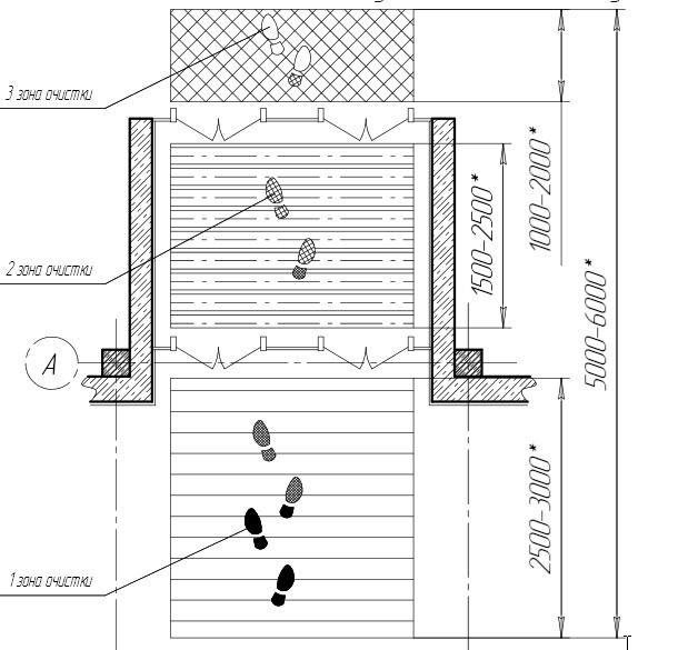 Схема зоны отчистки