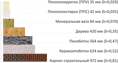 Состав панелей