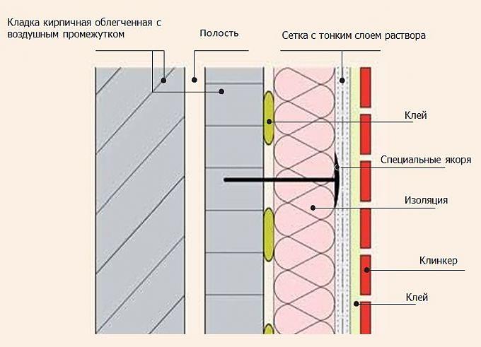 Схема монтажа клинкерной плитки на фасад