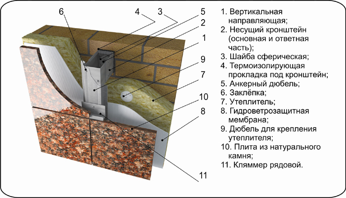 Монтаж керамогранита на металический каркас