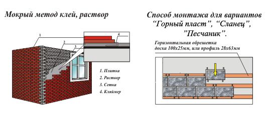 Схема монтажа фасадной плитки