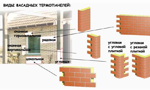 Различные виды и формы термопанелей