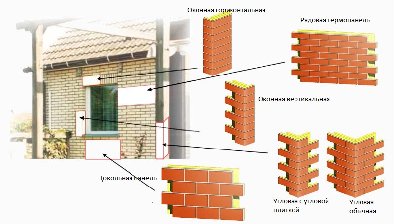 Различные формы и виды термопанелей