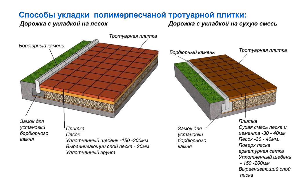 Способы укладки плитки полимернопесчаной