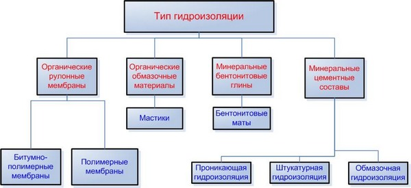 Пароизоляция марки в